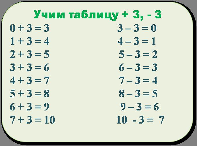 Таблица + 3 - 3